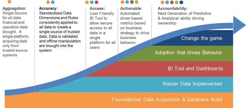 Presenting FP&A Strategy's Data Maturity Model to Accelerate your Finance transformation