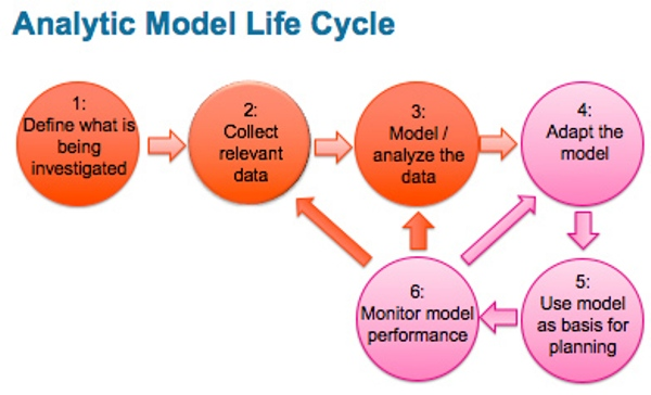 life cycle analysis of the fashion Life cycle assesment of clothing process altun sule phase, inventory analysis phase, impact assessment phase, and interpretation phase.