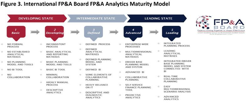 FP&A Board Analytics Maturity Model