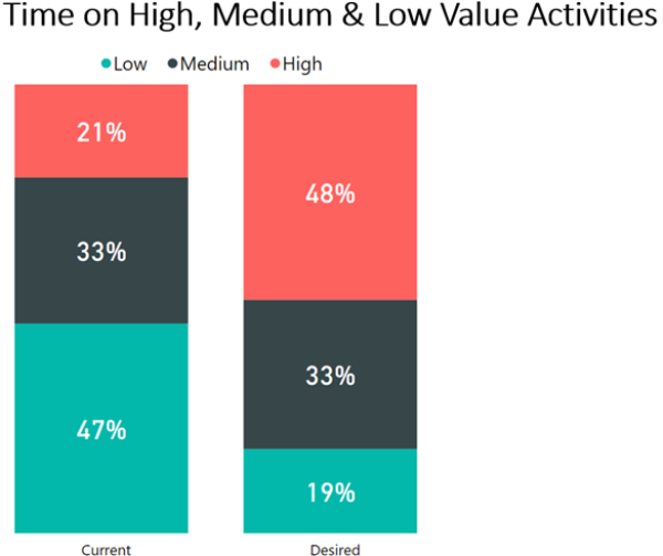 Time on High