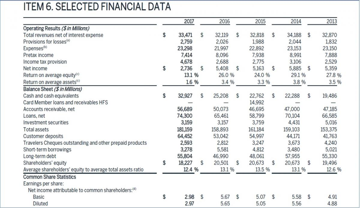 Financial Statements and Forecast Drivers | FP&A Trends