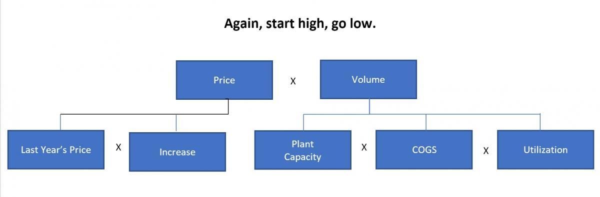 price and volume