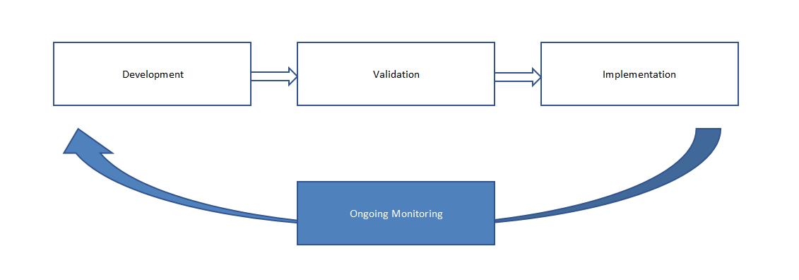 FP&A Trends, FP&A Analytics, Predictive Analytics