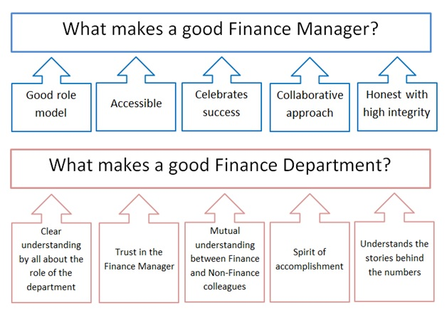 how to become a successful finance manager