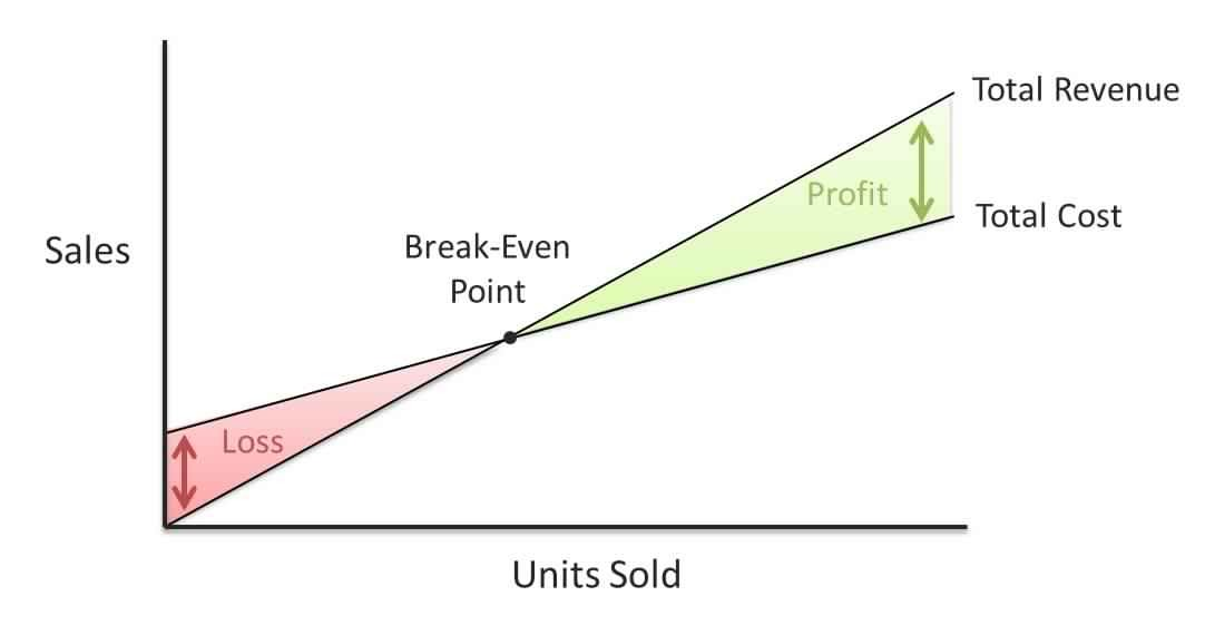 Why Cost Volume Profit Analysis (CVP) Should Be a Main Step