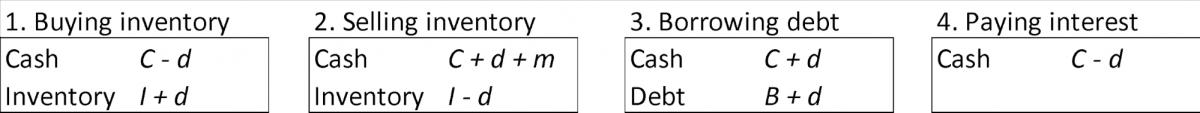 forecasting exemple