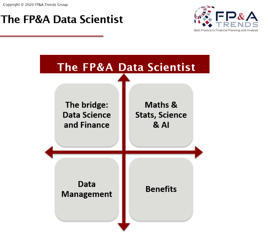 FP&A Data Scientists