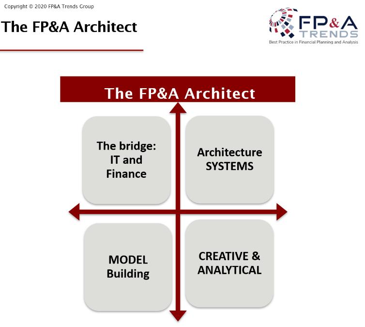 FP&A Architect