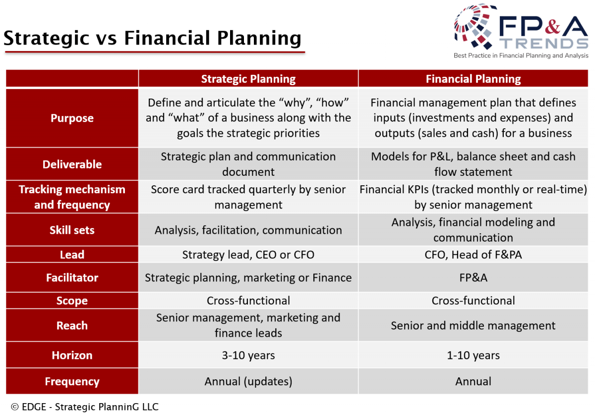 Strategic vs Financial Planning