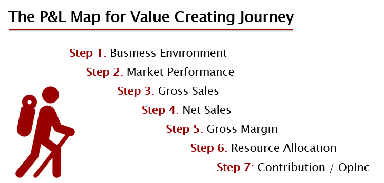 value creating journey